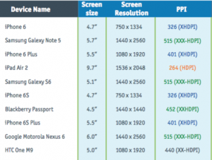 Mobile Screen Size   Resolution   PPI Screen   Perfecto