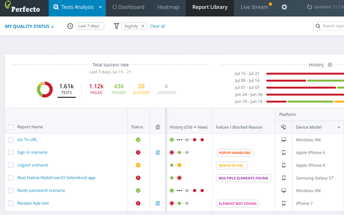 Test Reporting & Analytics | Perfecto